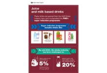 Public health England fruit juices and milk