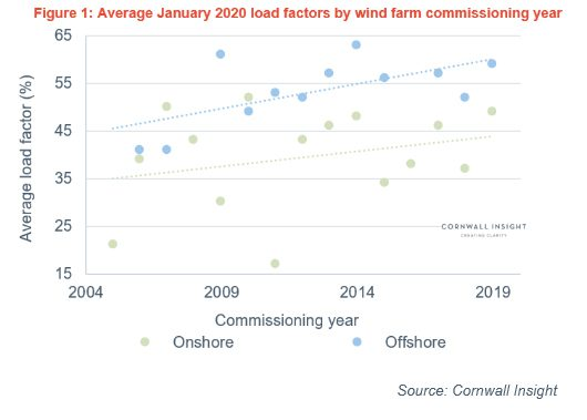 Monthly average load factors for wind technologies